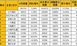 4月商用车企业销量<em>排行榜</em>:北汽福田稳坐冠军宝座