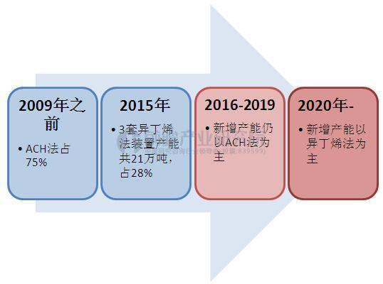中国MMA行业生产工艺多元化趋势
