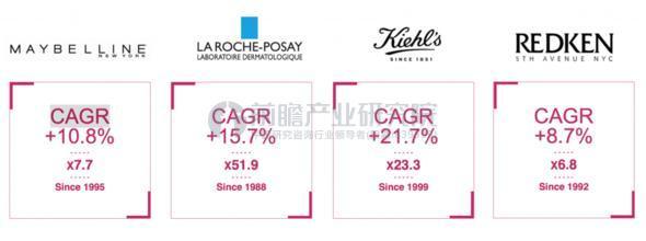 部分被欧莱雅并购的品牌增长情况