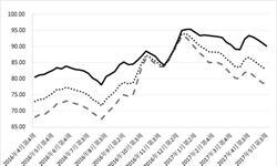 <em>成品油</em>批发价格指数继续下跌 后期市场表现积极或回升