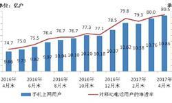 手机上网<em>用户</em><em>规模</em>不断增长 4月末已接近10.9亿户