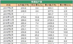 4月<em>乳制品</em>产量增速下滑明显 同比仅增长0.4%