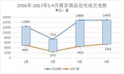 南京新房市场供应缩减 金三银四<em>成交量</em>明显下跌