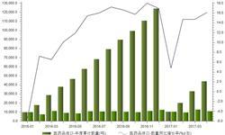 <em>医药</em>品进口依旧强劲 1-4月进口量同比增长16.1%