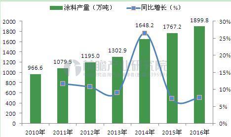 图表1:2010-2016年我国涂料产量走势(单位:万吨,%)