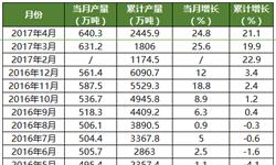 4月<em>氧化铝</em>生产情况:山东地区产量高达200万吨