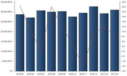 光缆<em>市场需求</em>巨大 产量保持稳定增长趋势