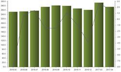 4月<em>石油</em>沥青产量为275.5万吨 同比增长1.7%