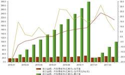 国内技术发展有待突破 汽车<em>零部件</em>进口额高速增长