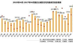 4月重庆商品住宅<em>成交量</em>价齐升 同环比全线上调