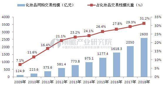 2009-2018年中国化妆品网购交易规模及占比(单位:亿元,%)