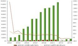 国产电视品牌大放异彩 一季度电视<em>进口量</em>大跌六成