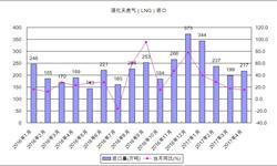 政策推动下LNG消费激增 <em>进口量</em>维持较高增速