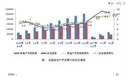 <em>房地产</em>投资增速惯性上升 1-4月增速创新高