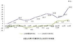 房企<em>土地</em>购置面积稳步上升 成交价款快速上涨