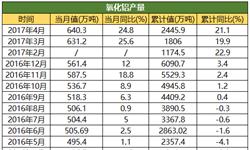 4月<em>氧化铝</em>产量共计640.3万吨 同比增长24.8%