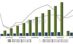 锂离子电池市场空间巨大 <em>电动汽车</em>将成主要增长力