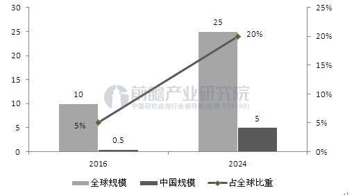 图表1:2016-2024年中国宠物电子设备市场规模及占全球比重(单位:亿美元,%)