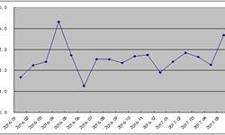 钢铁<em>PMI</em><em>指数</em>反弹至高点 钢价或高位震荡
