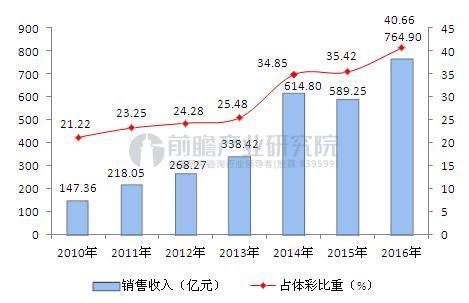 2010-2016年竞猜型体育彩票销售收入情况.JPEG