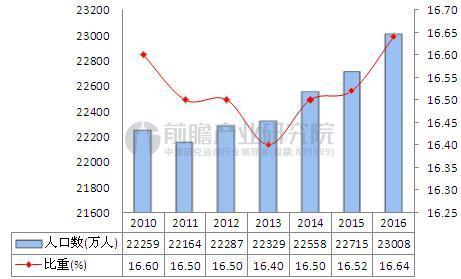 2010-2016年中国0-14岁人口变化情况.JPEG