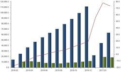下游工程保持旺盛状态 <em>挖掘机</em>销量高速增长
