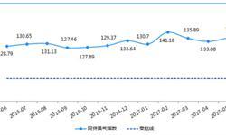 5月网贷行业<em>景气</em><em>指数</em>小幅上升至136.19