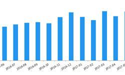 5月P2P<em>网</em><em>贷</em>成交出现回升 成交量环比增长10.64%