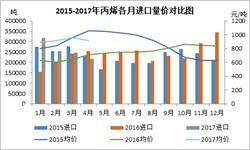 丙烯进口市场发展猛烈 1-4月<em>进口量</em>价齐升