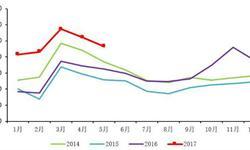 <em>重</em><em>卡</em>市场销量继续大增  需求下降增速放缓