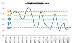 """4月<em>造船业</em>预警指数为67.75 重返""""偏冷""""区间"""