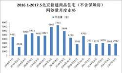 楼市政策持续高压下 <em>北京</em>新房网签依旧低迷
