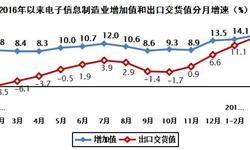 <em>电子信息</em>制造业生产加速 出口保持较快增长