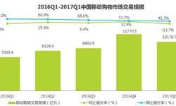 一季度移动购物市场<em>交易</em><em>规模</em>保持45.3%高增长