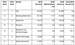 2016年全球芯片<em>销售额</em>排名 英特尔霸主地位稳固