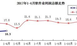 软件行业<em>净利润</em>增速下滑 1-4月增速回落7.5个百分点