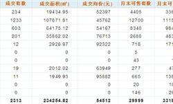 深圳房价连降八月 低价刚需成为<em>交易</em>主力军