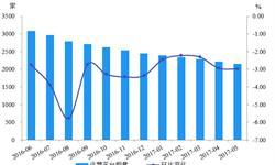 P2P<em>网</em><em>贷</em>平台数量继续减少 行业步入良性发展