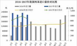 国内纯苯需求增长较快 <em>进口量</em>短期内将持续增加