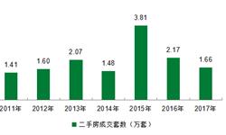 上海二手房成交冷清 5月<em>成交量</em>陷近年低谷