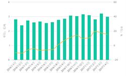2017年来<em>铁路</em>货运高速增长 4月增速相对放缓