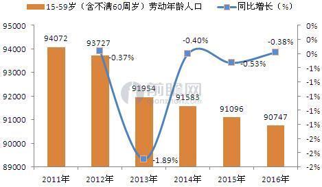 图表1:2011-2016年中国劳动年龄人口持续下降(单位:万人,%)