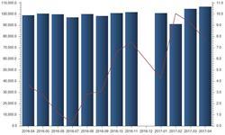 港口货物吞吐量稳定增长 行业<em>景气</em>度将保持上升