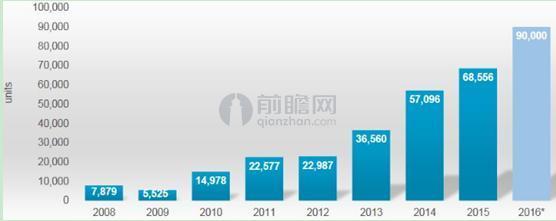 图表2:2010-2016年 中国工业机器人销量走势(单位:台)