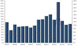 5月SUV销量同比增长13.97% 东风本田<em>降幅</em>明显