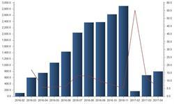 线损电量<em>降幅</em>逐渐收窄 1-4月累计同比增长6.2%