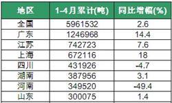 <em>涂料</em>行业产量增速小幅回落 贵州保持高速增产状态