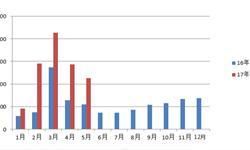 <em>挖掘机</em>销量再度井喷 5月销量继续翻倍增长
