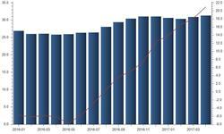 存储器市场大幅拉升 全球半导体<em>销售额</em>高速增长