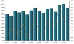 国内市场需求巨大 纸浆<em>进口量</em>保持高速增长